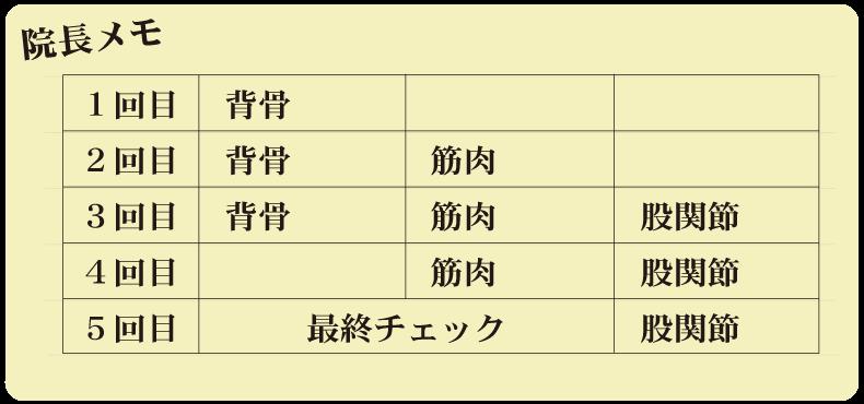 施術スケジュール